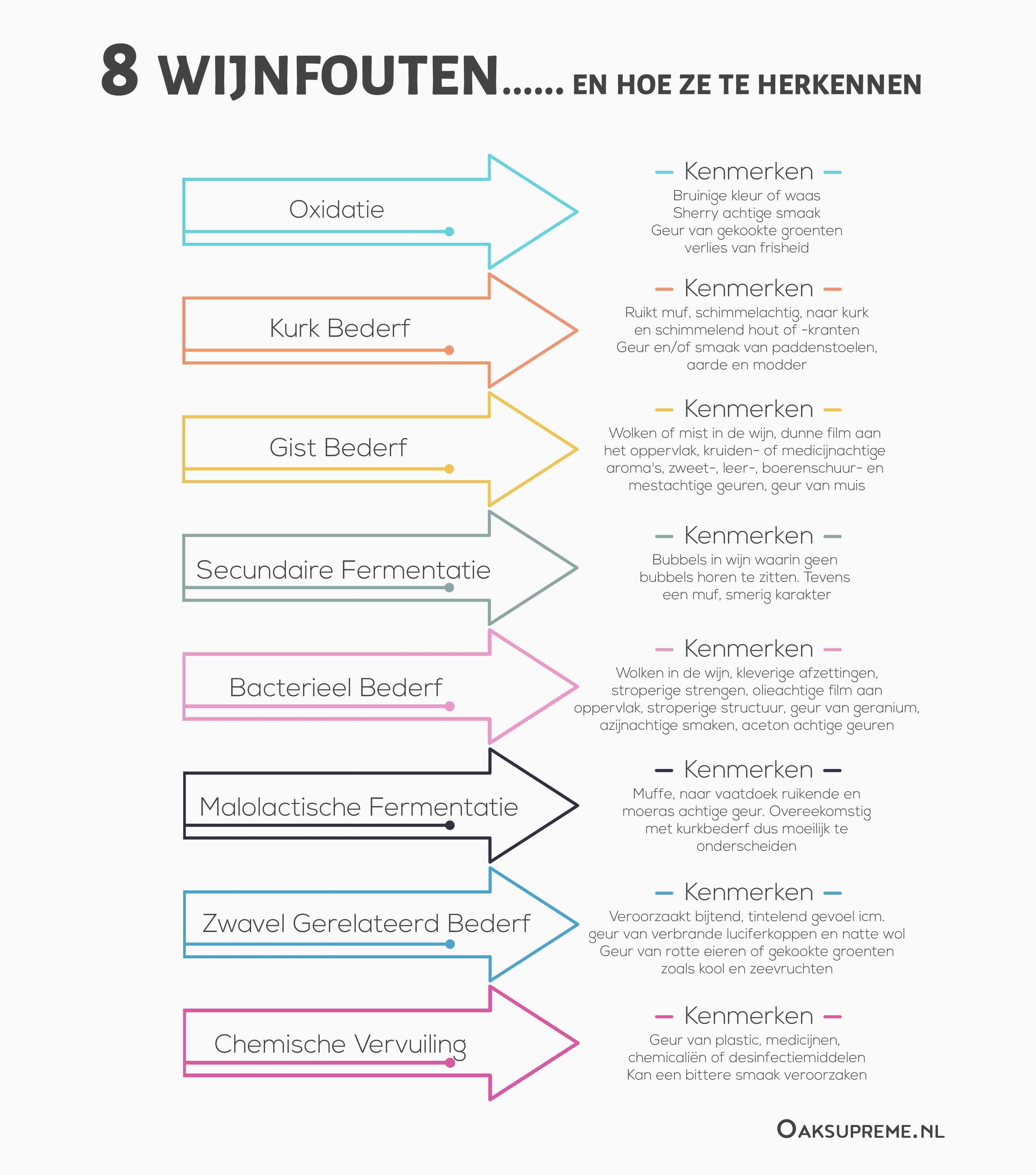 8 wijnfouten en hoe ze te herkennen