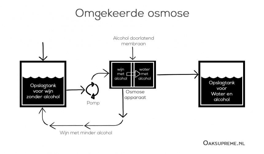 Hoe wordt alcoholvrije wijn gemaakt - Omgekeerde osmose proces